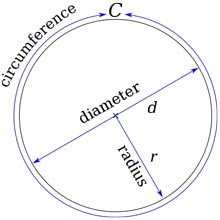 Circle circumference, diameter and radius