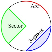Circle arc, sector and segment