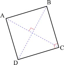 The diagonals of a square bisecting at 90 degrees