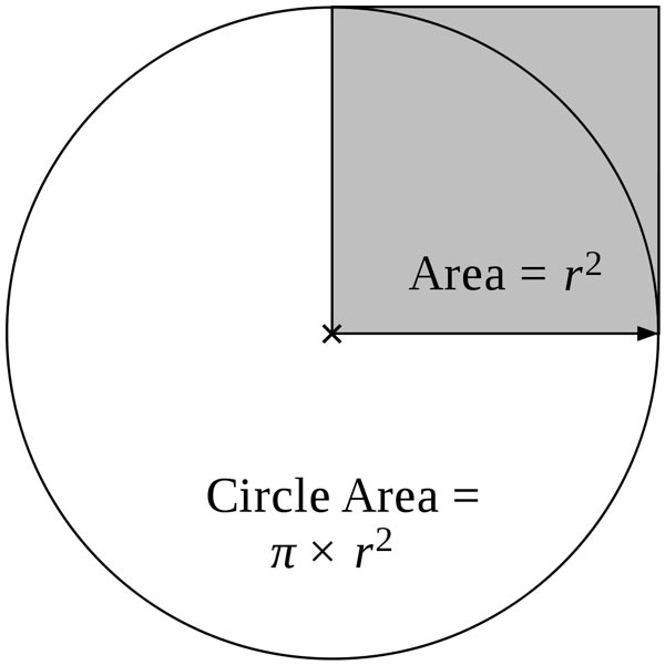 This math diagram helps explain the area of a circle.