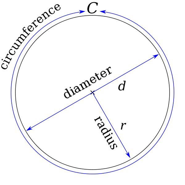 circle basics diagram